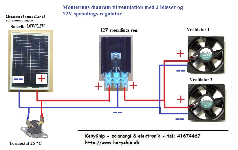 KCVM10 med 2 blæser og Termostat